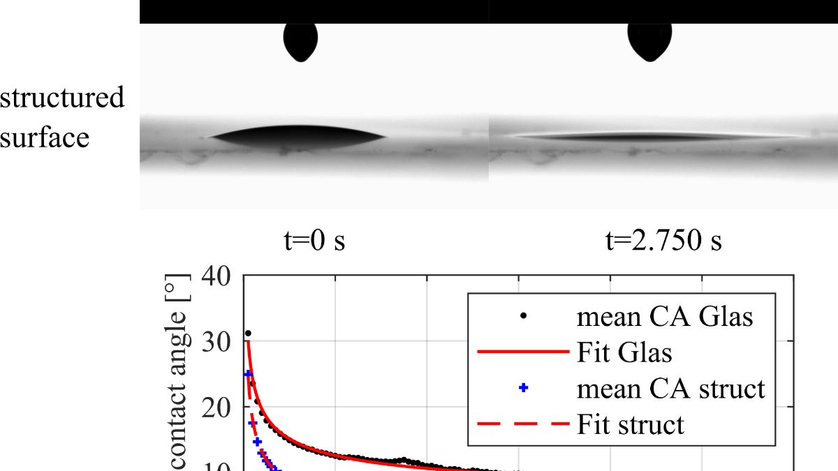Vergleich von Kontaktwinkel mit der Zeit für Tropfenaufprälle auf glatten und strukturierten Oberflächen  (c) P. Foltyn