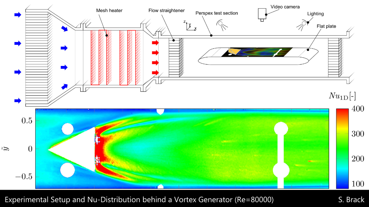 Experimental Setup and Nu-Distribution behind a Vortex Generator (Re=80000)  (c) S. Brack (ITLR)